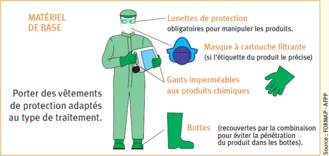 Equipements de protection individuel