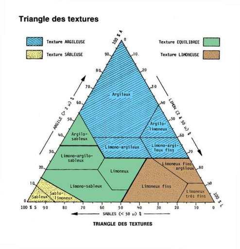 Le triangle des textures